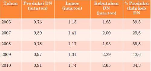 data impor kedelai indonesia
